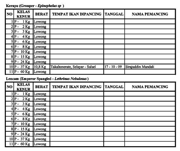 Rekor Mancing FORMASI : Rekor Nusantara Per – April 2011