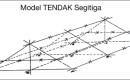 Model tendak segitiga